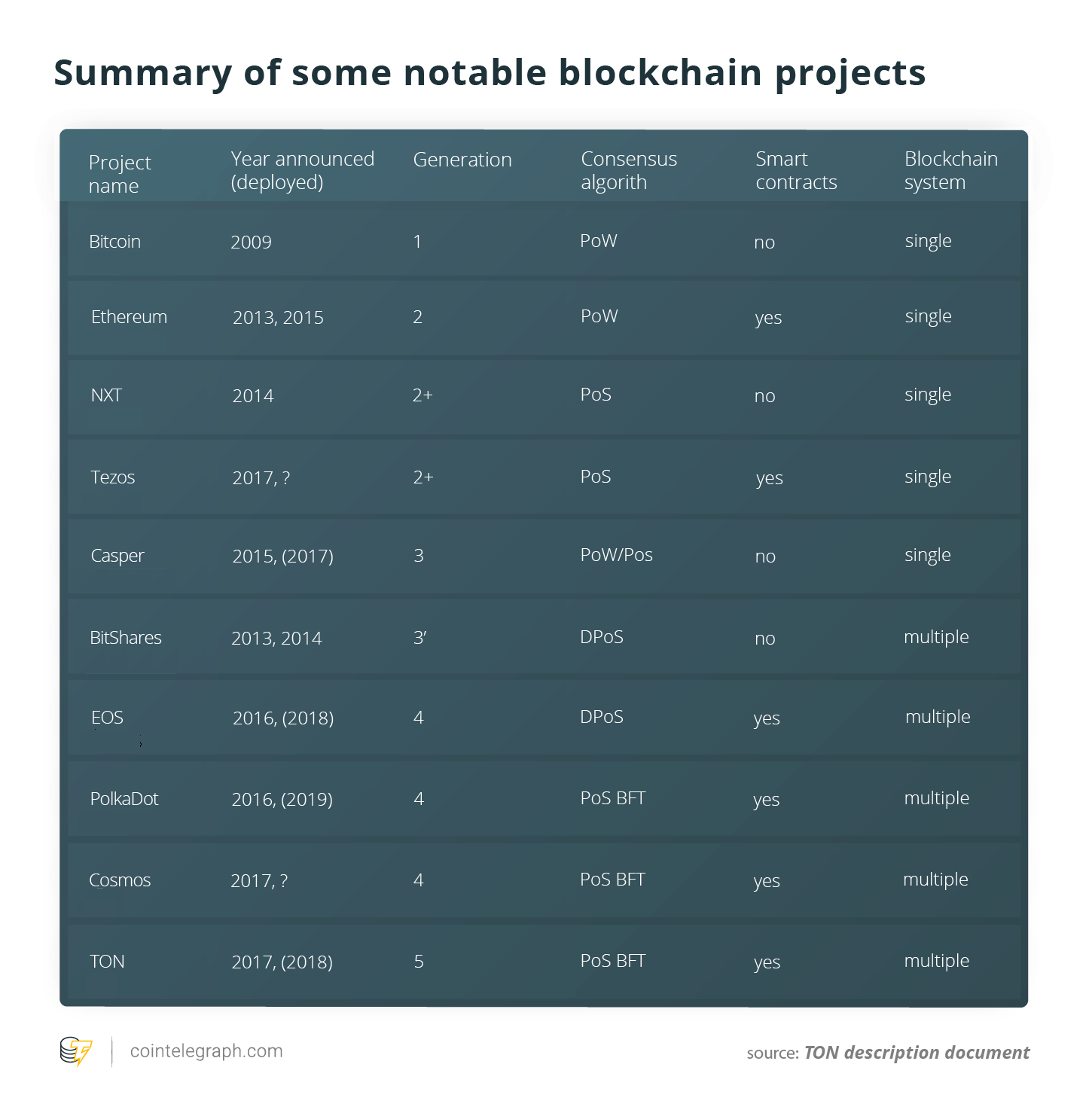 Summary of some notable blockchain projects