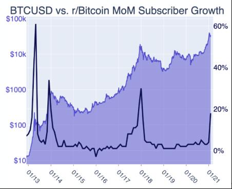 ビットコイン/米ドルとr/Bitcoinの月間上昇率