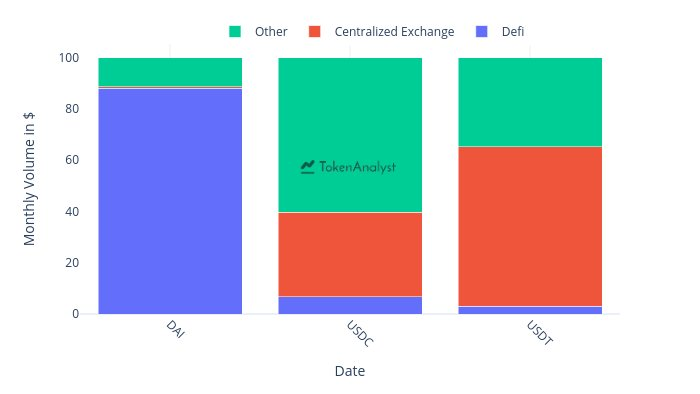 DAI, USDC e USDT, volume mensile in dollari