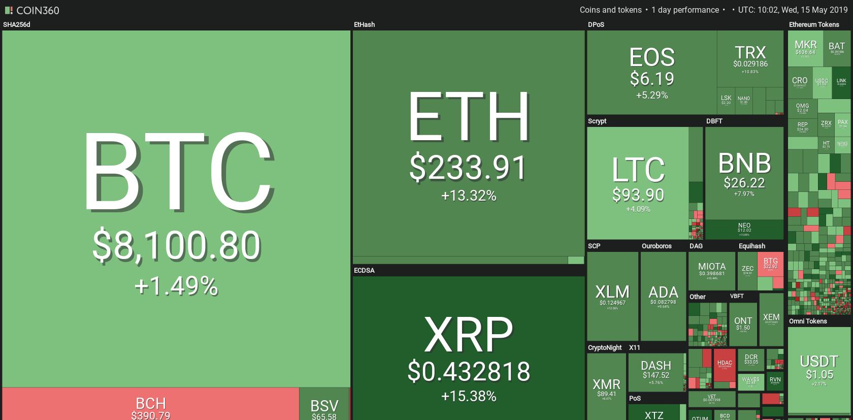 仮想通貨グラフィカルチャート - Coin360