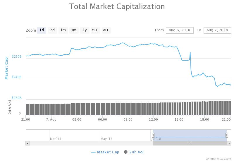 1 Day's chart of total market capitalization of all CoinMarketCap cryptocurrencies