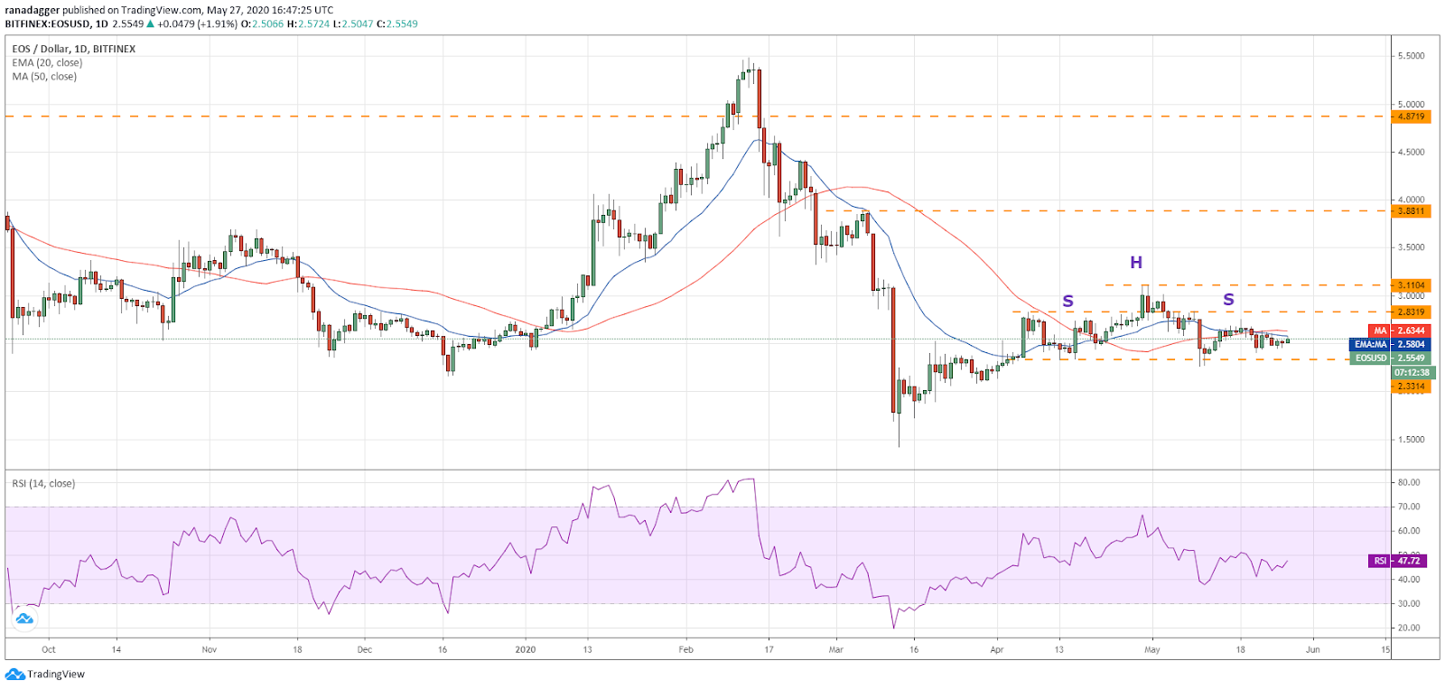 EOS–USD daily chart