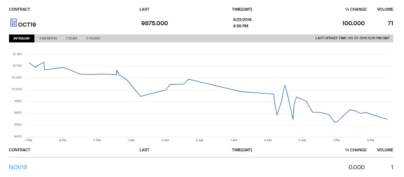 bitcoin futures margin requirements