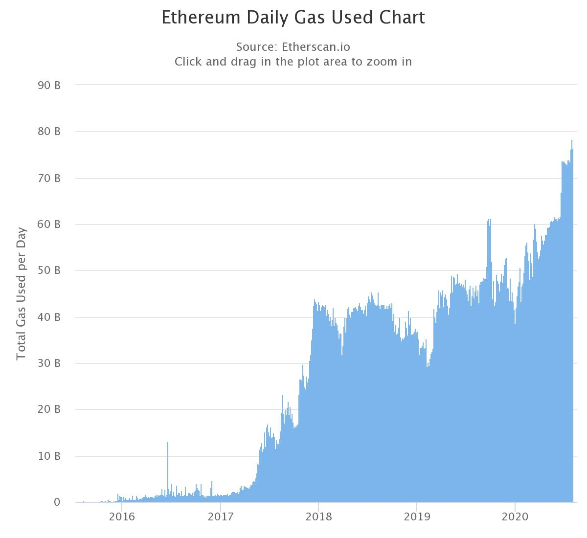 The daily gas used on Ethereum