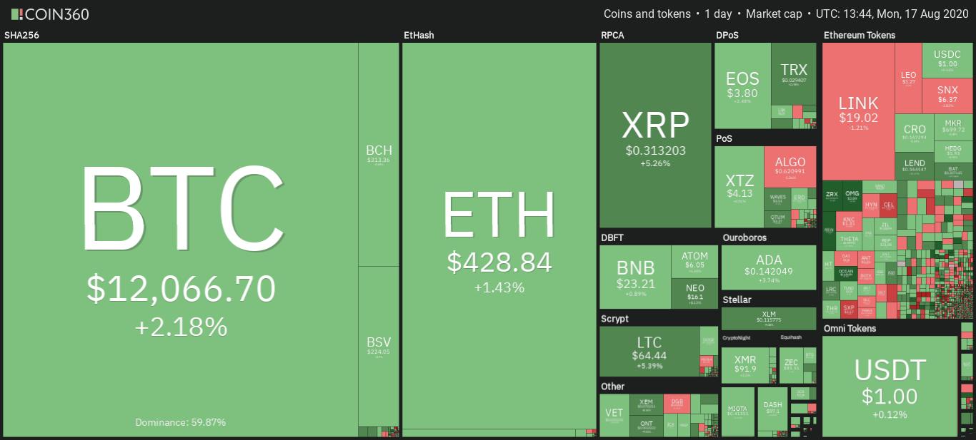 Panoramica giornaliera dei mercati crypto, 17 agosto