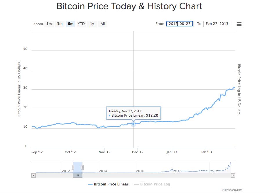 仮想通貨ビットコイン1回目の半減期と価格の推移