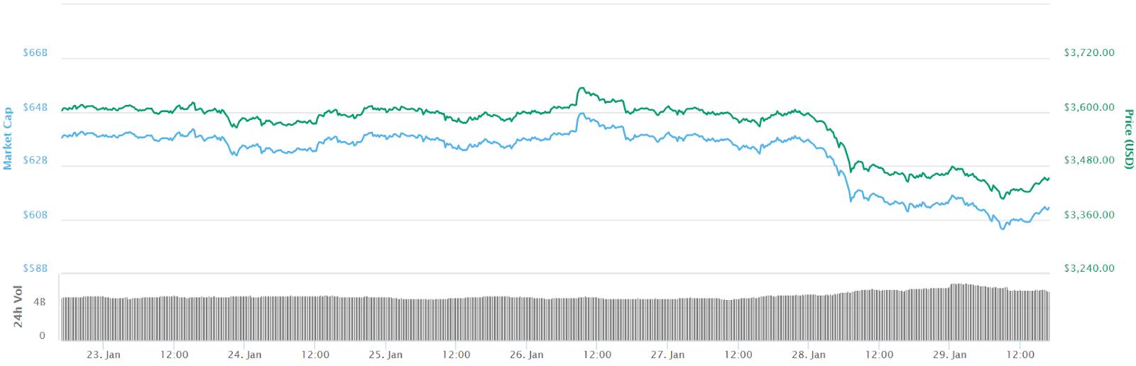 Bitcoin 7-day chart price