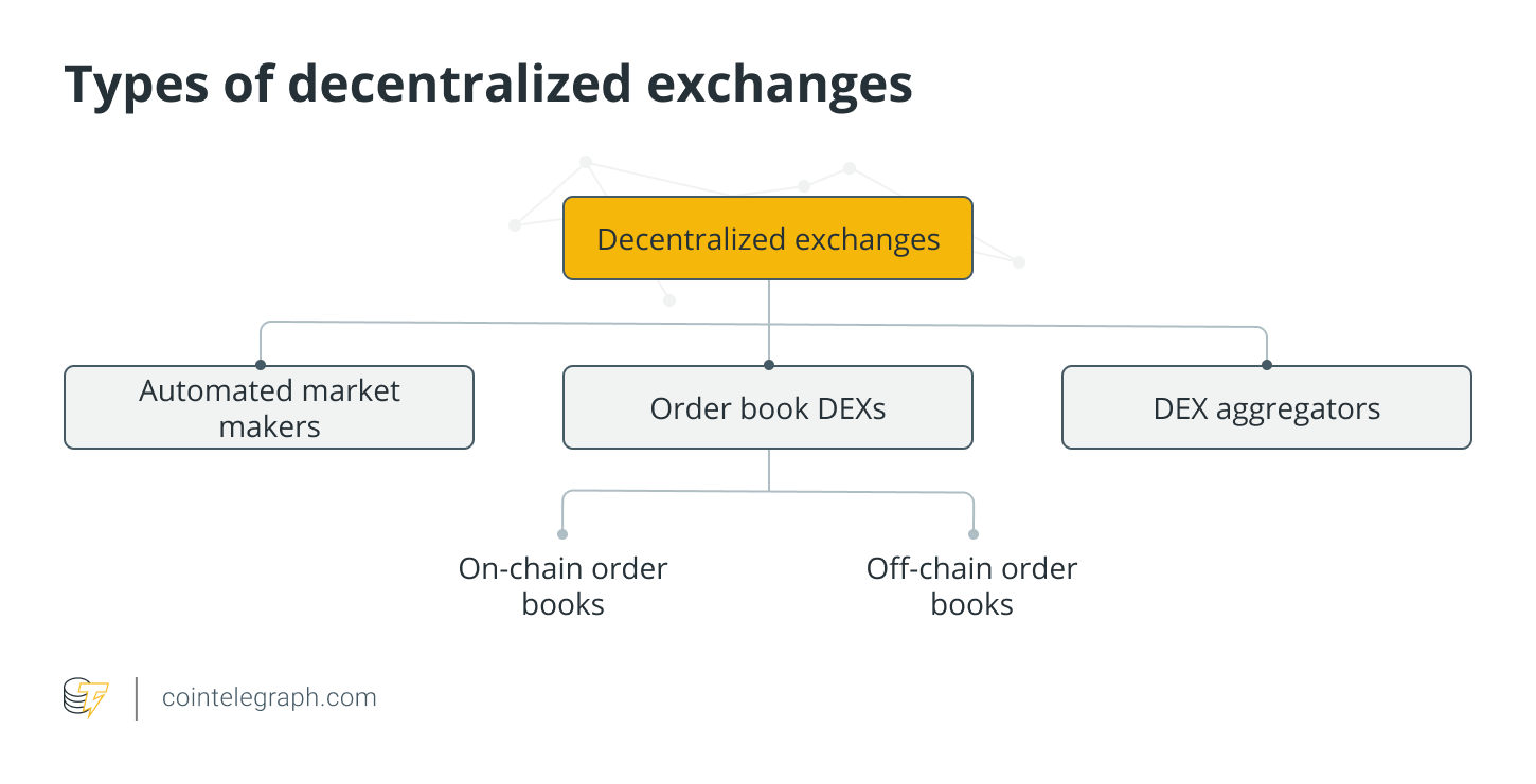Types ofdecentralized exchanges