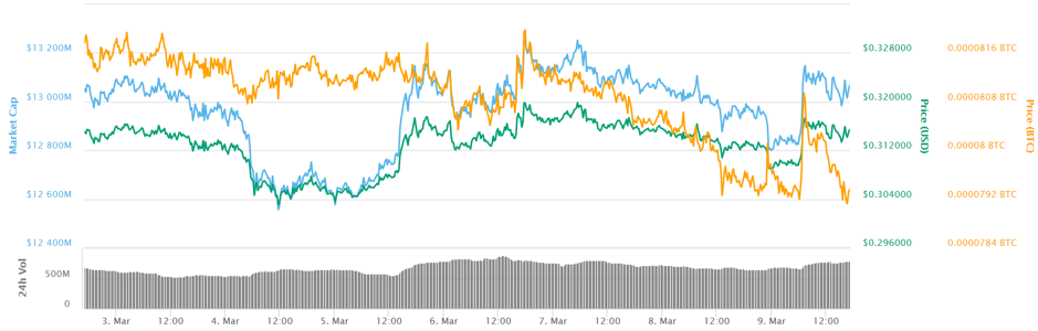 Ripple 7-day price chart.