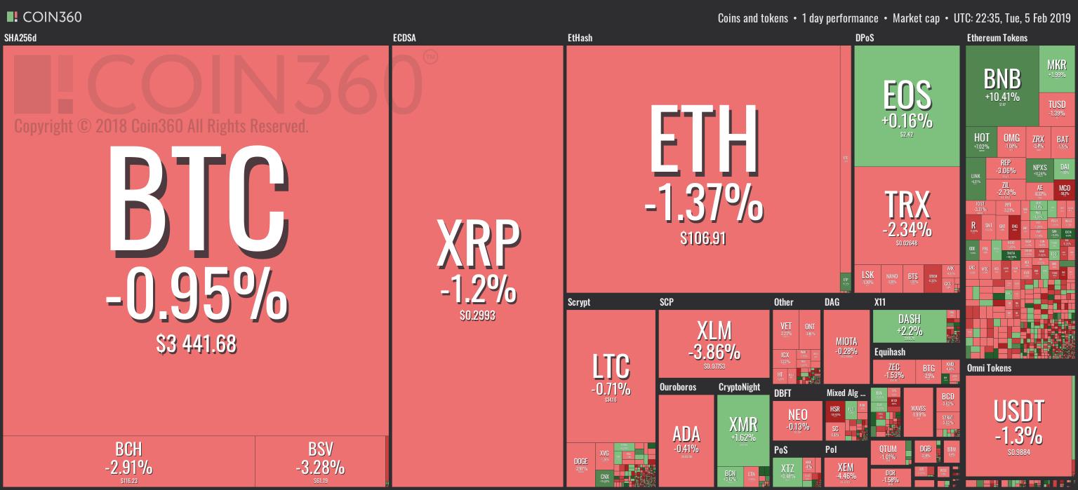 Visualización de mercado de Coin360