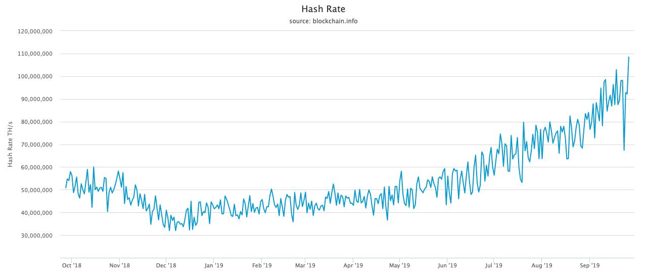 比特币网络哈希率