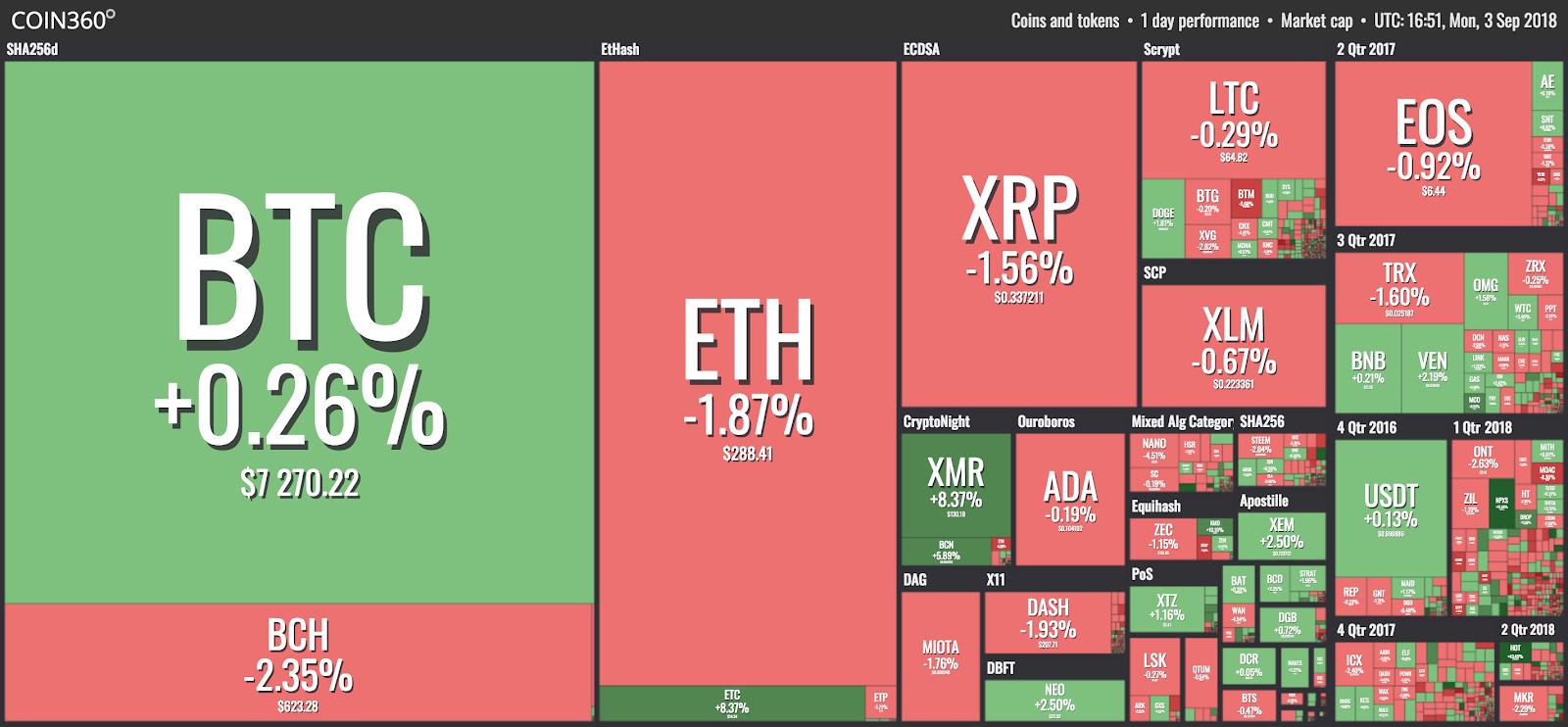 Visualização do mercado do Coin360