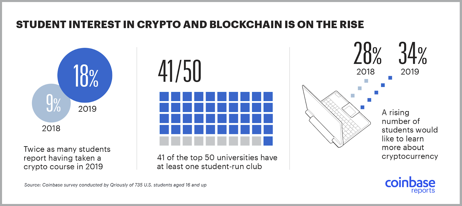 Blockchain Activity at Top Universities Increased Since 2018, CryptoCoinNewsHub.com