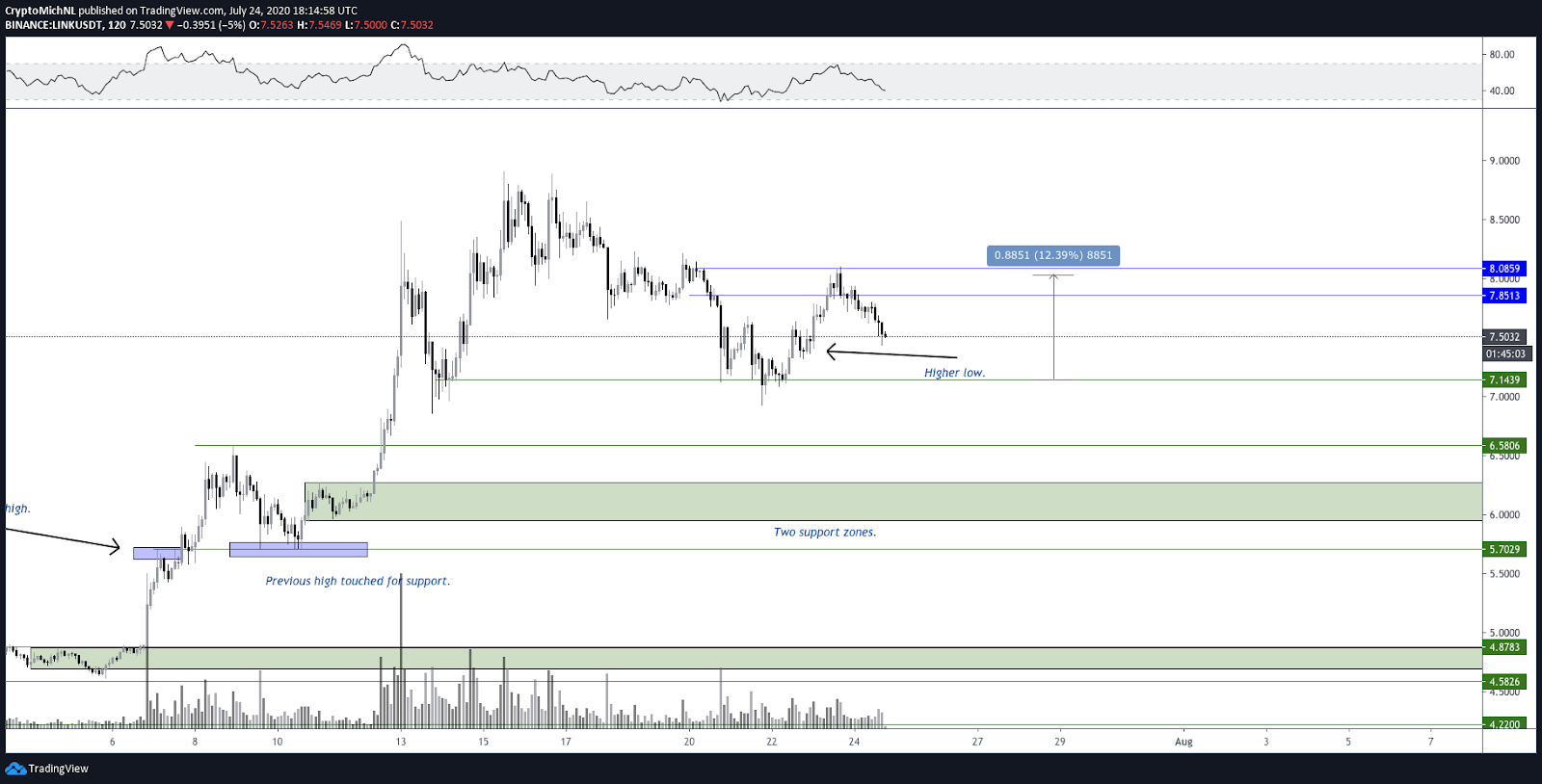 Rejection of LINK at lower time frames