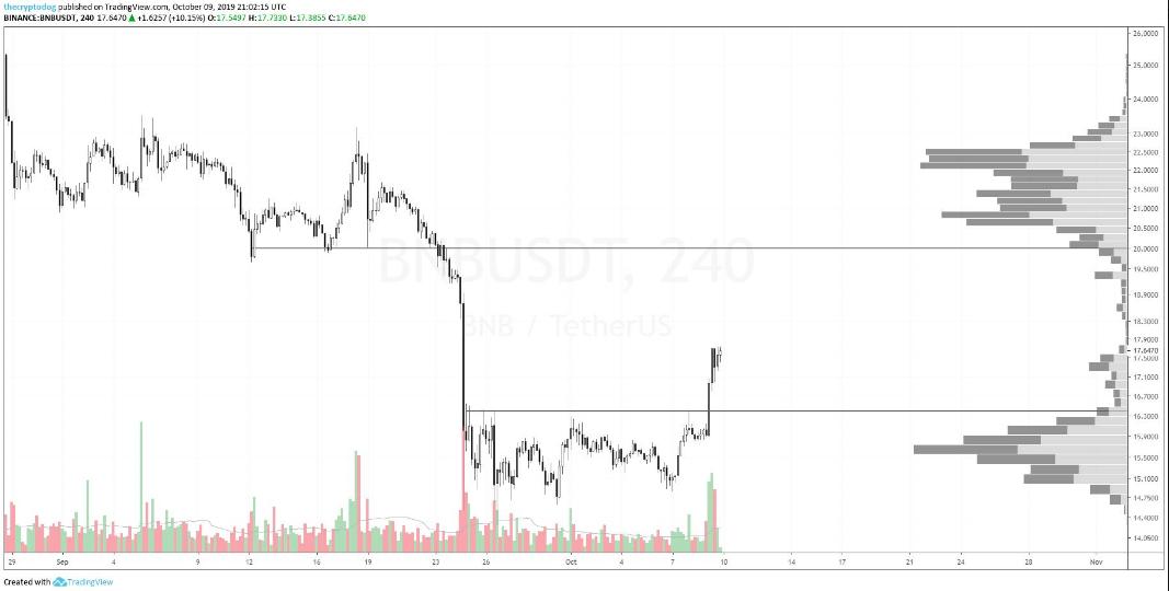 BNB USDT 4-hour chart