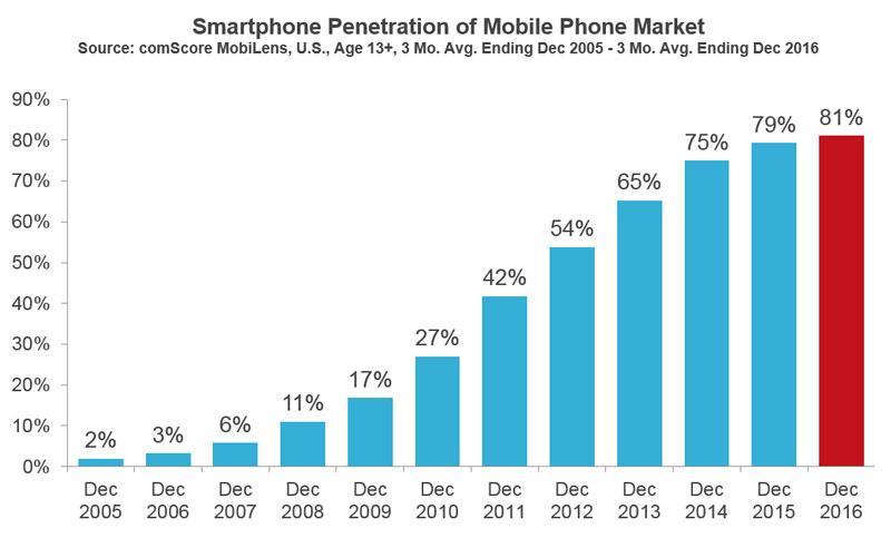 Durchdringung des Mobilfunkmarktes durch Smartphones in den USA