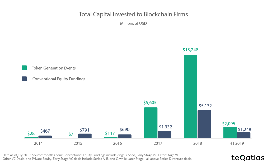 TGE vs. conventional equity funding in blockchain firms, 2014-19