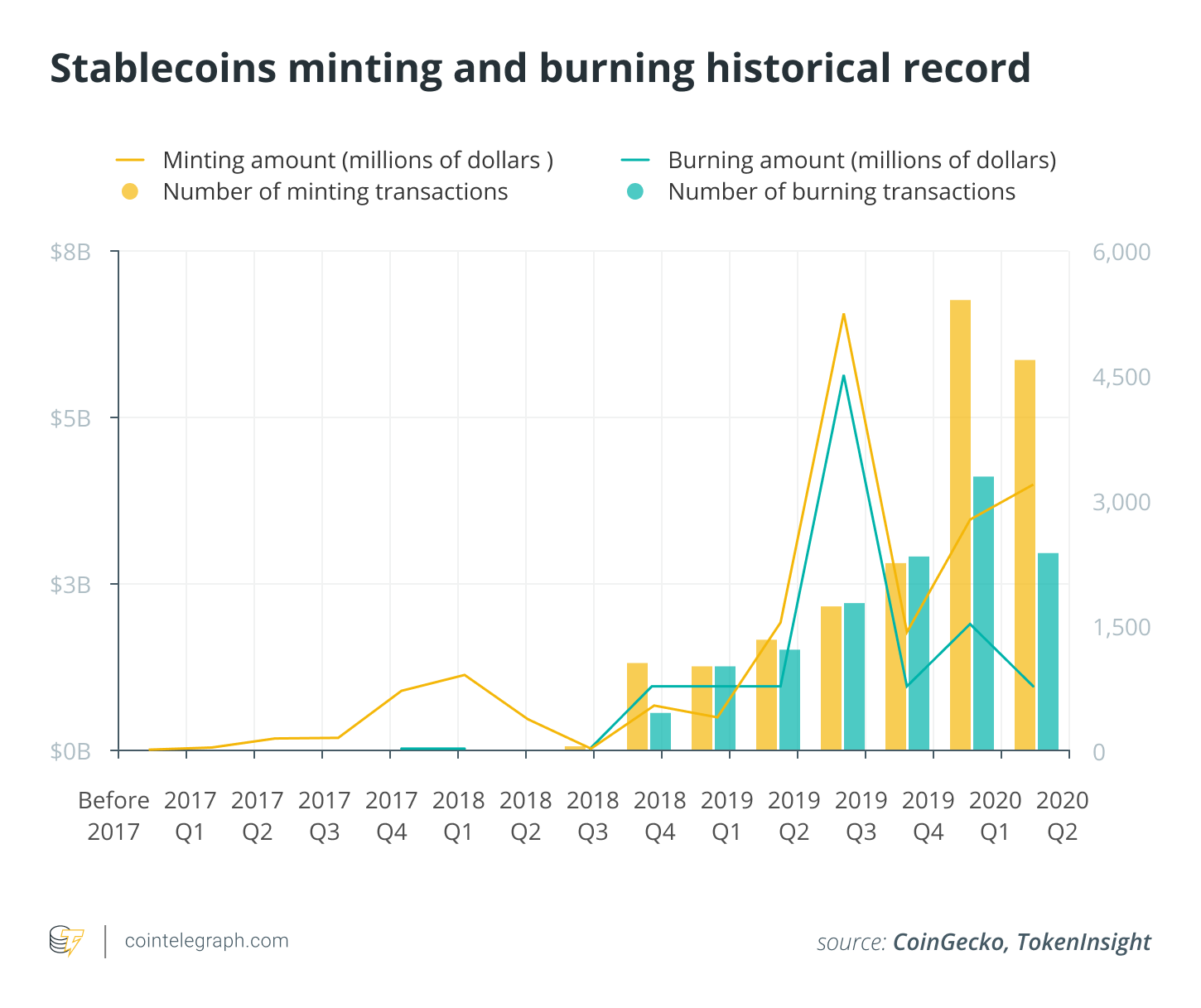 Stablecoins minting and burning historical record