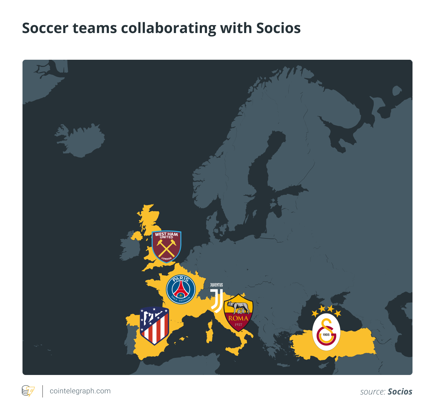 Soccer teams collaborating with Socios