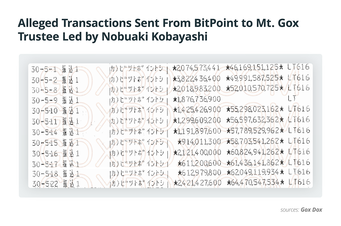 Alleged Transactions Sent From BitPoint to Mt. Gox Trustee Led by Nobuaki Kobayashi