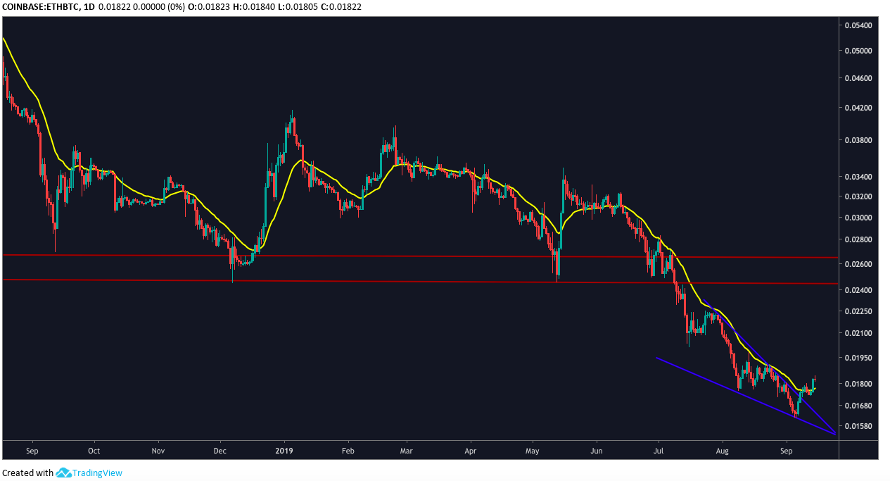 4-hr ETH/USD