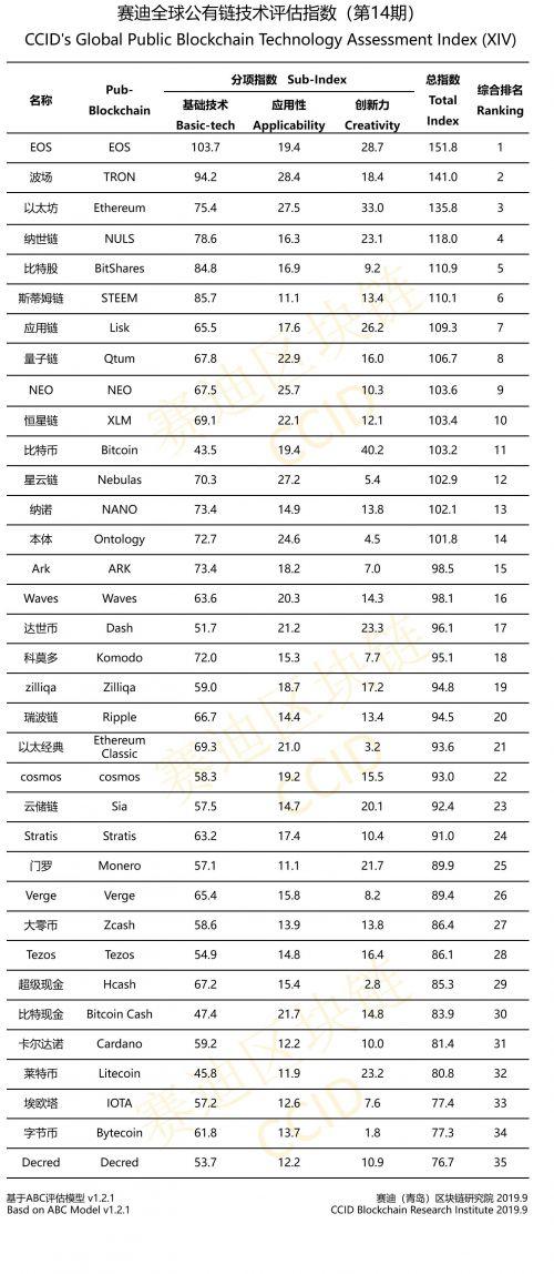 CCID cryptocurrency rankings, Sep. 2019