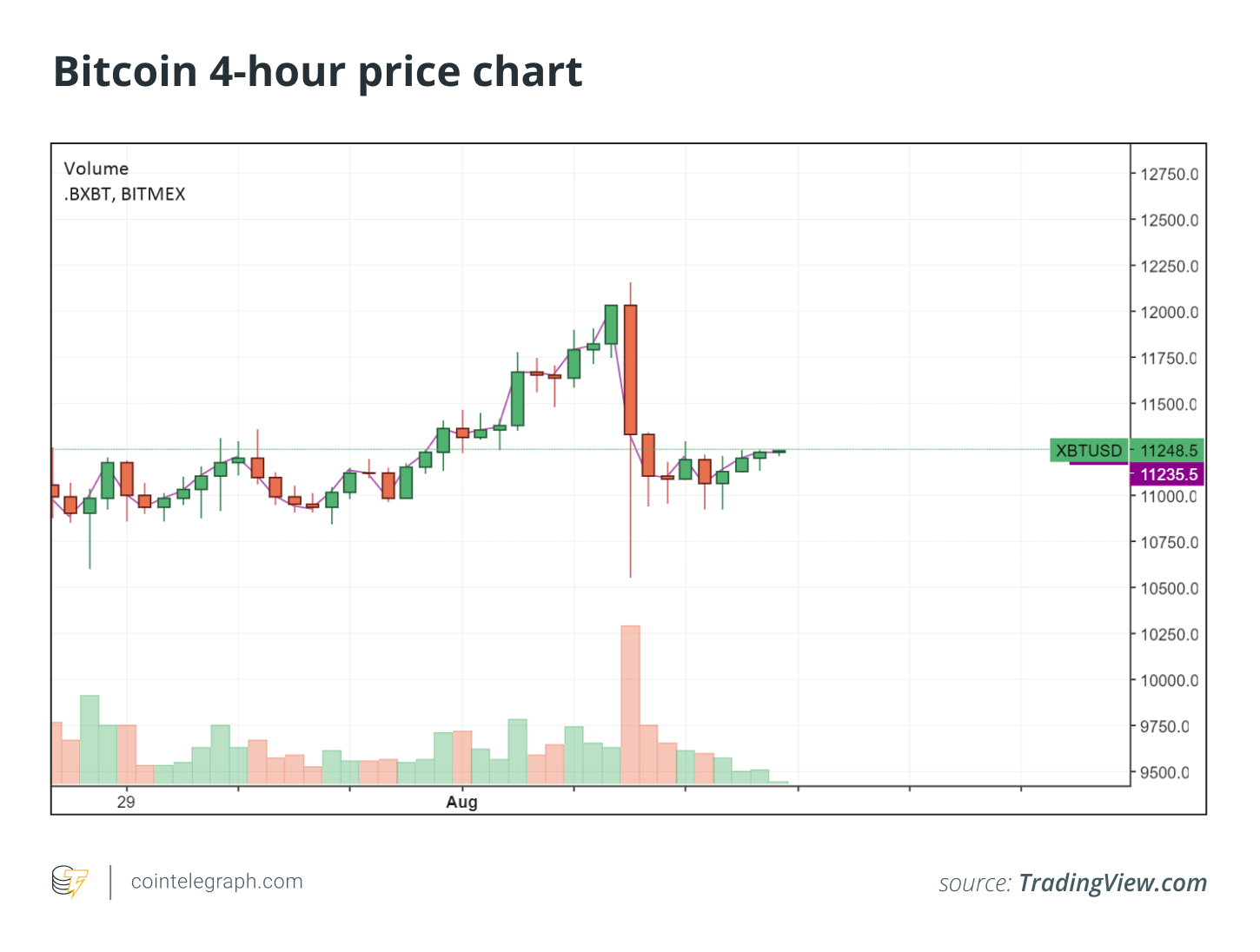 The 4-hour price chart of Bitcoin