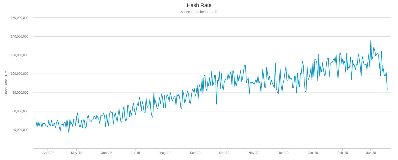 Bitcoin hash rate chart. Source: Blockchain