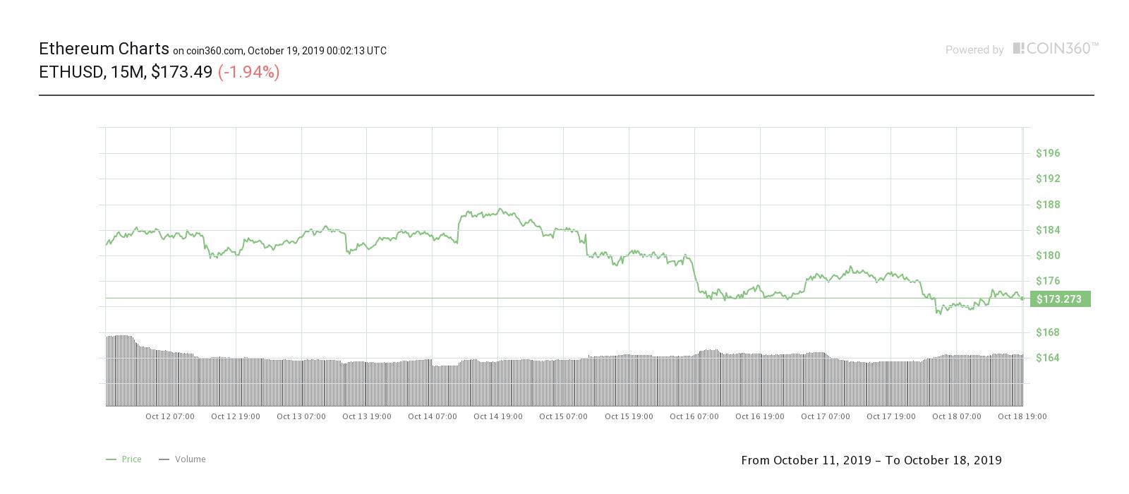 Эфир семидневный ценовой график.  Источник: Coin360