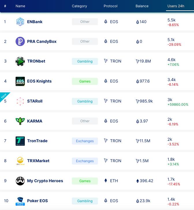 今週の人気仮想通貨分散型アプリ
