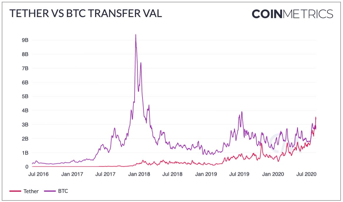 Tether and Bitcoin transfer value. Source: CoinMetrics