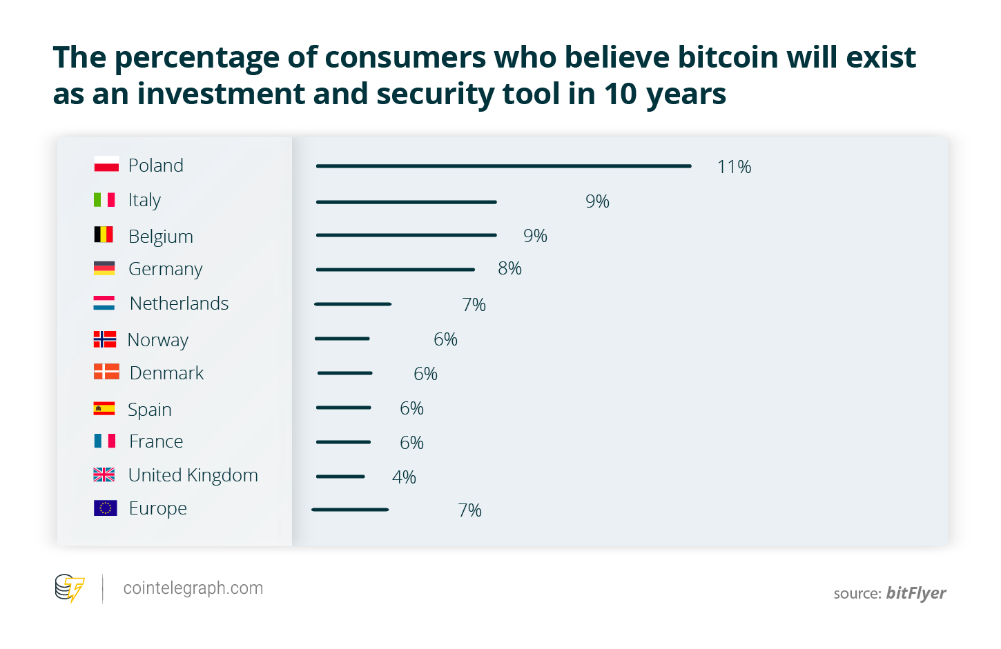 The percentage of consumers who believe bitcoin will exist as an investment and security tool in 10 years
