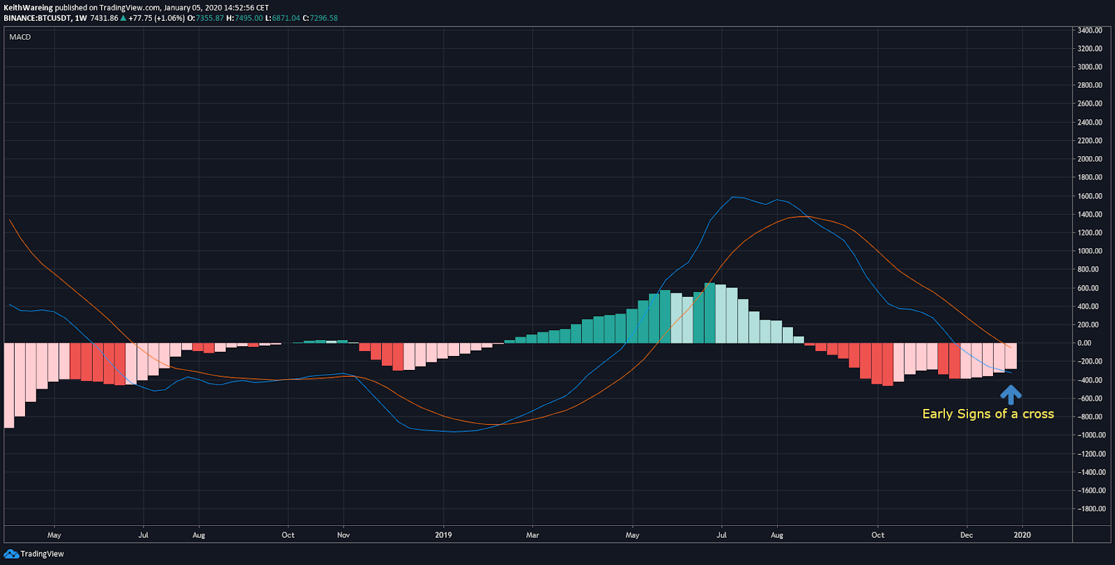 BTC USD MACD Weekly chart