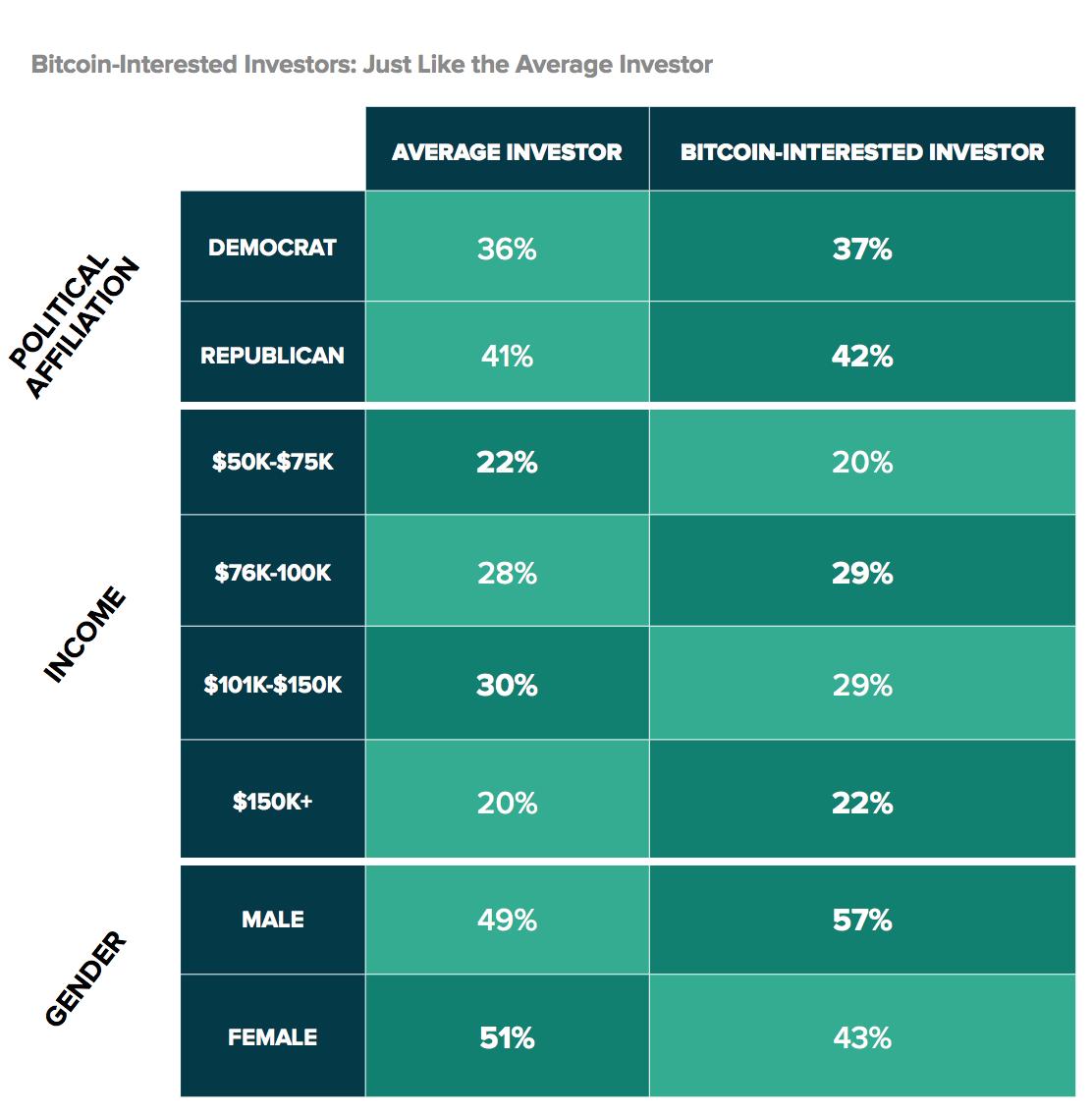 "Demographics of Bitcoin and ""average"" investors"