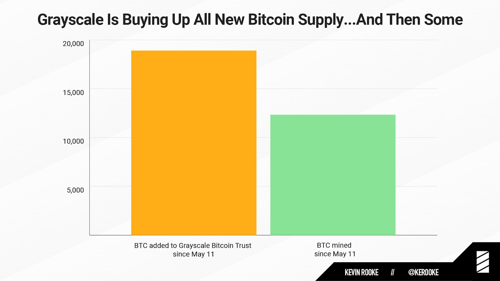 Grayscale Is Now Buying 1.5 Times the Amount of Bitcoin Being Mined
