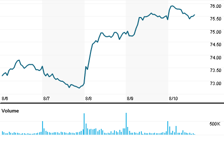 5 Day Stock Chart Commonwealth Bank of Australia. Source: Reuters