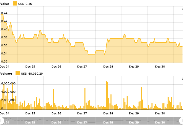 Ripple 7-day price chart. Source: Cointelegraph's Ripple Price Index