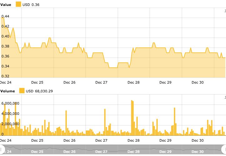Gráfico de precios de Ripple para 7 días. Fuente: Índice de precios de Ripple de Cointelegraph