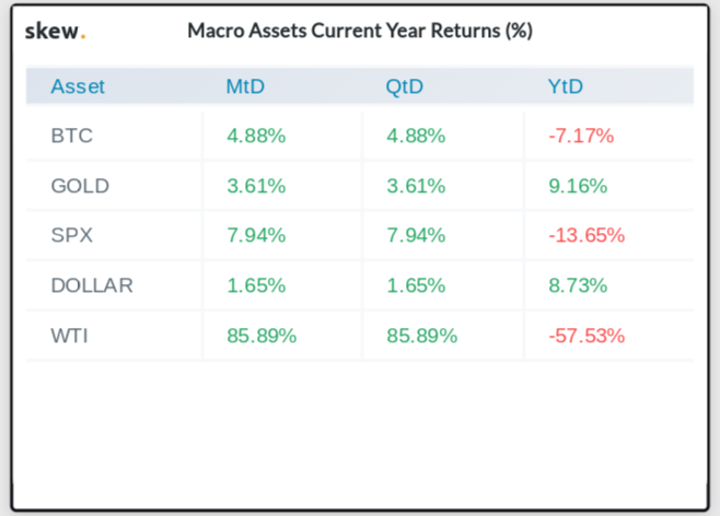 Macro asset returns as of April 13