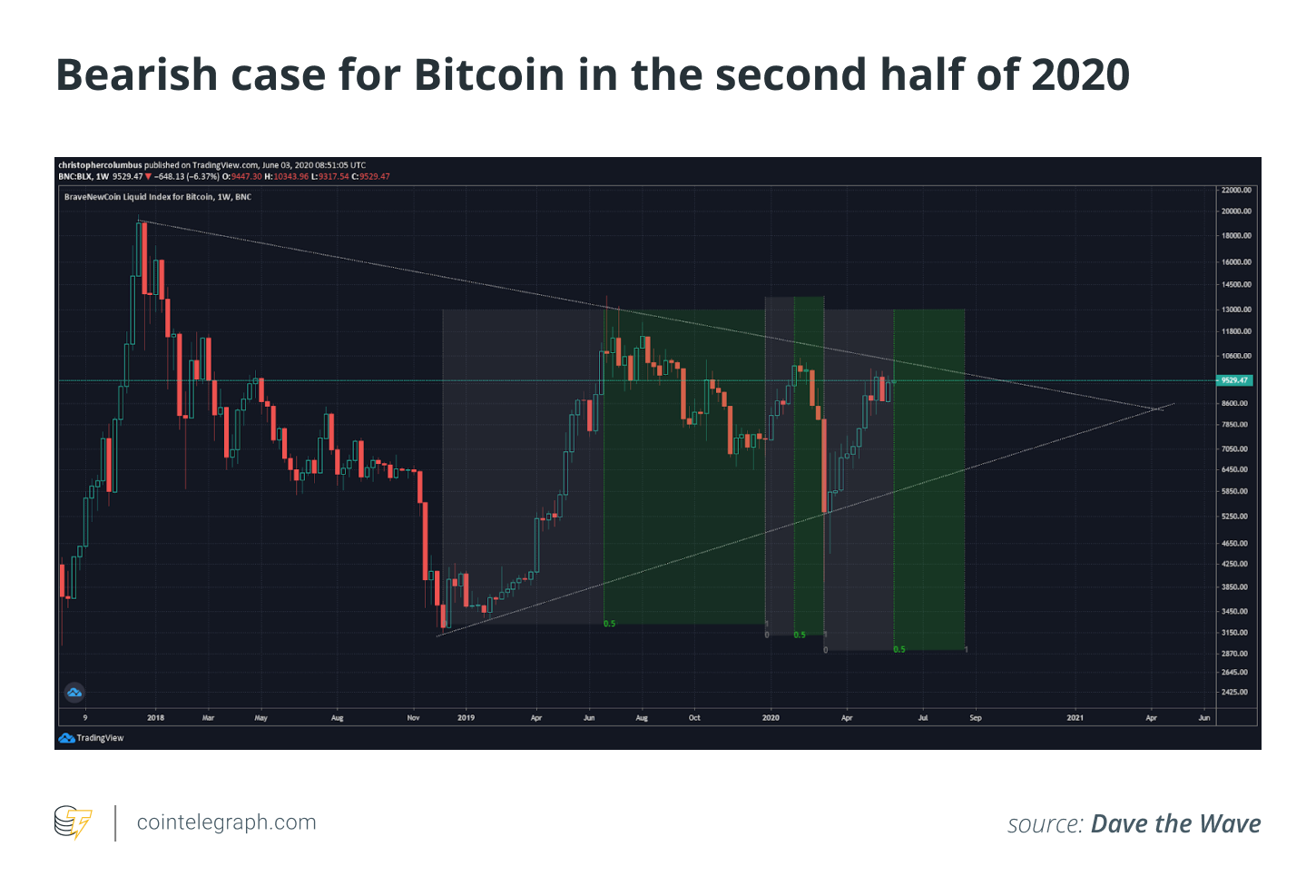 Bearish case for Bitcoin in the second half of 2020