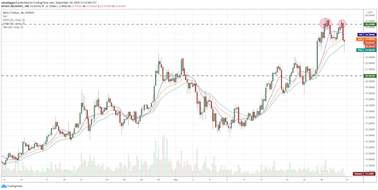NEO/USD 4-hour chart