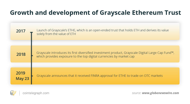 Wachstum und Entwicklung des Grayscale Ethereum Trust