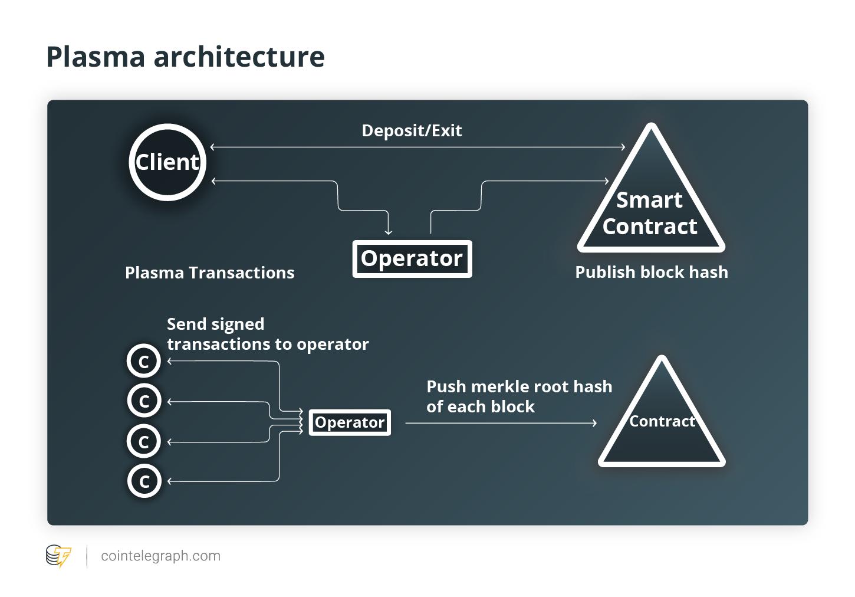 Plasma architecture