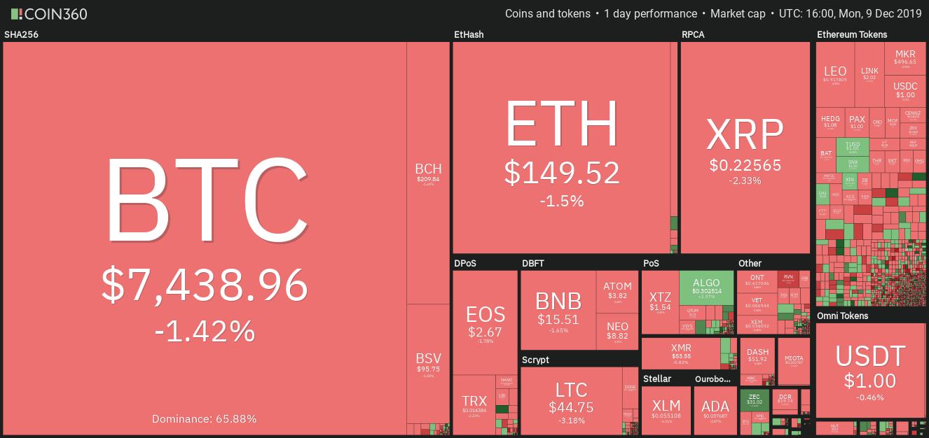 Hiệu suất thị trường tiền điện tử hàng ngày. Nguồn: Coin360