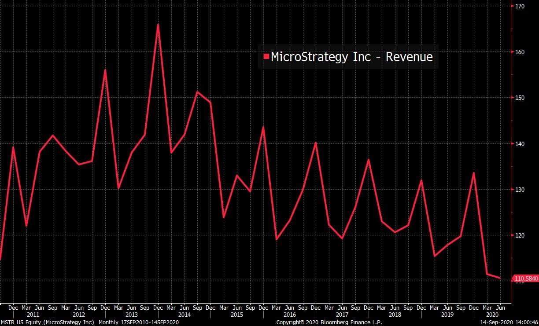 Entrate di MicroStrategy dal 2011