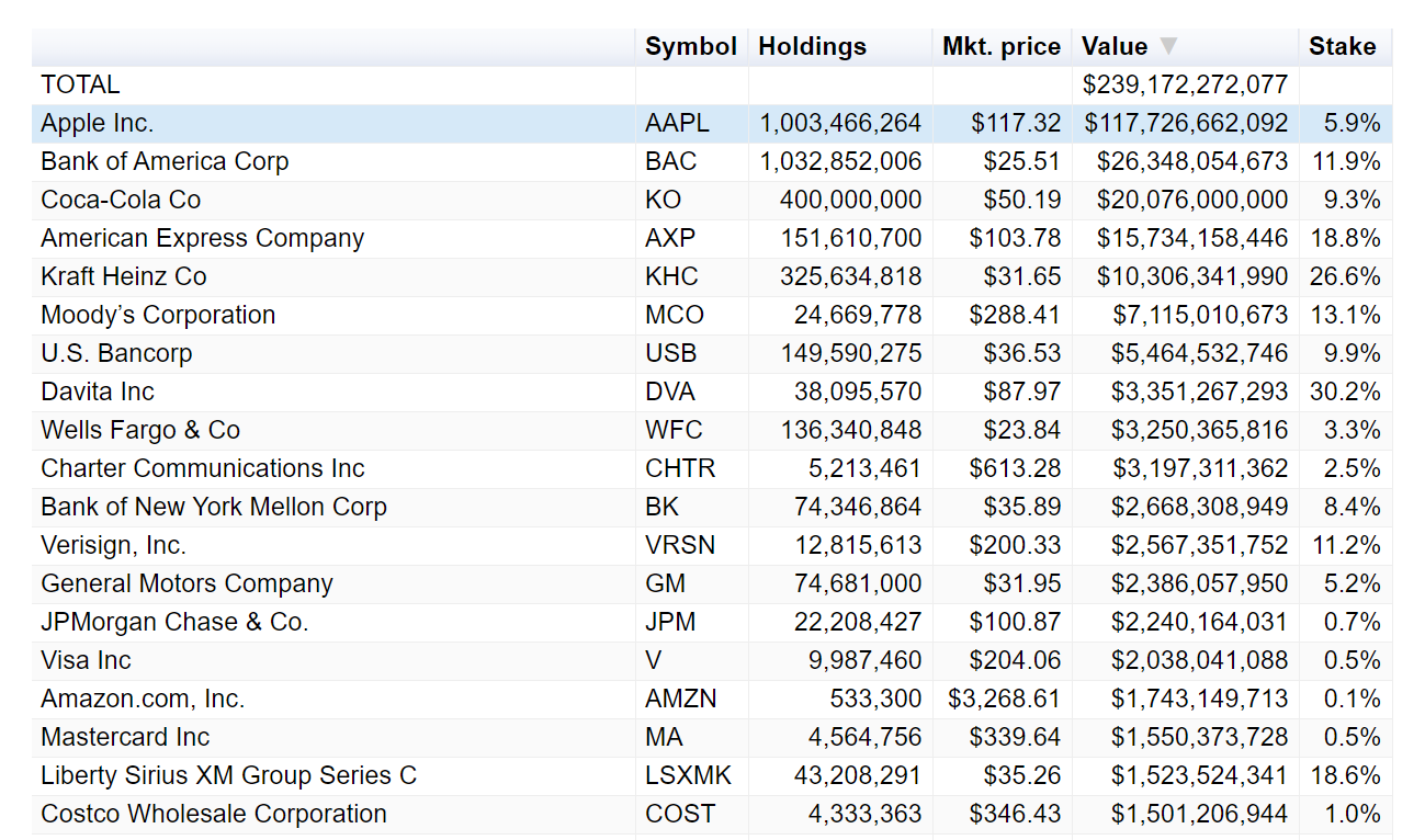 Top holdings in Berkshire Hathaway's portfolio
