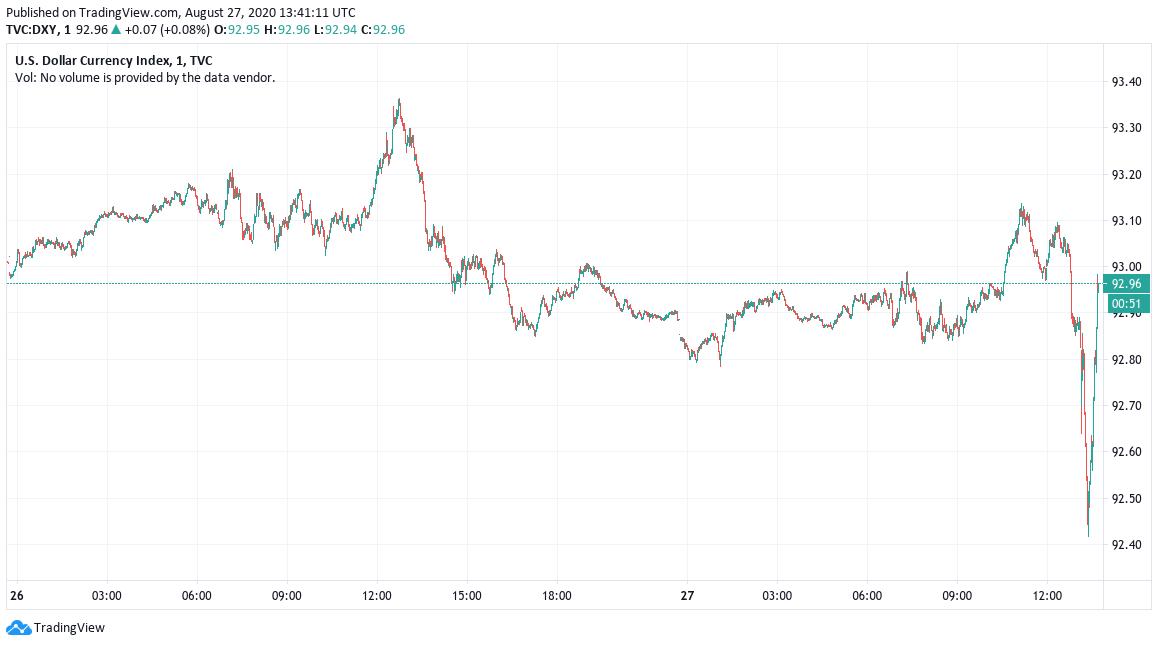 Grafico giornaliero dell'indice del dollaro statunitense