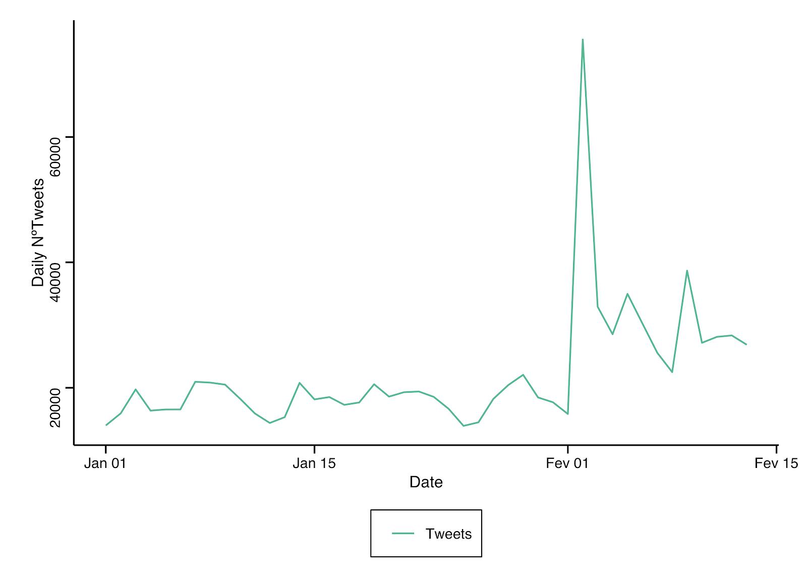 El número de tuits diarios desde el 1 de enero de 2020 al 13 de febrero de 2020.