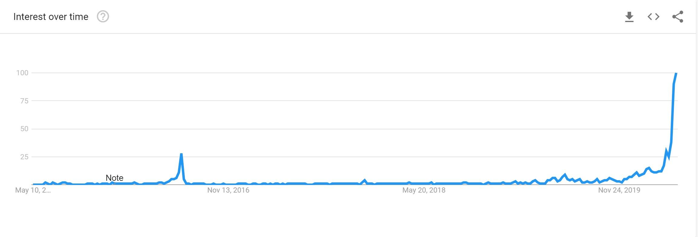 """Ricerche su Google per """"Halving di Bitcoin"""""""