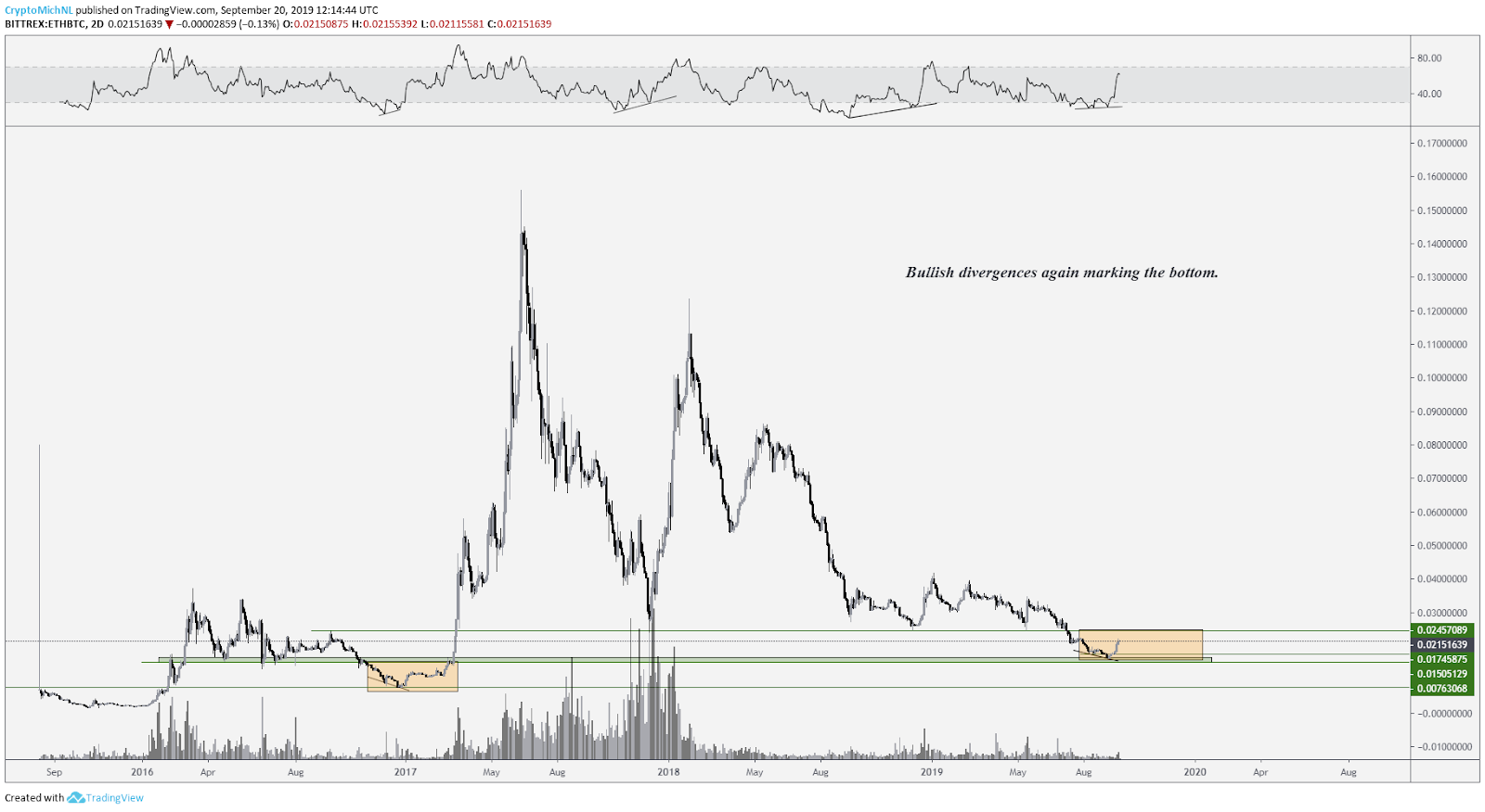 ETH/BTC chart. Source: Tradingview